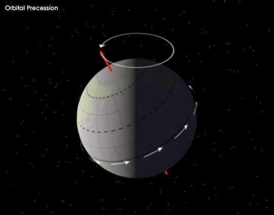 الحركه الثالثه للكره الارضيه - Precession of the Equinoxes