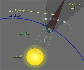 ماهي معجزه الكسوف والخسوف في رمضان وكيف تحدث ؟ - Reversed Eclipse (3/5)