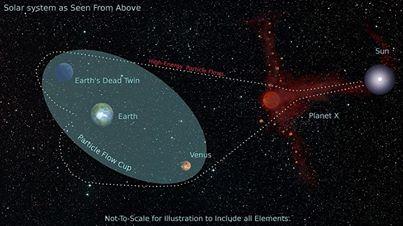 Nibiru's coordinates confirmed 01/2014 again
