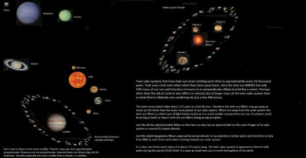 نظامين شسميان توآم - twin solar systems