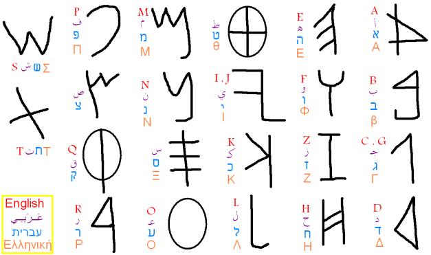 الحروف الاراميه والعربيه والعبريه واليونانيه
