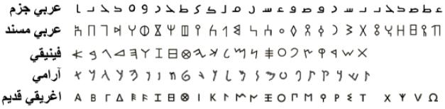 الحروف العبريه والاغريقيه والاراميه