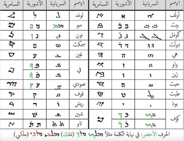 اسم صاحب مصر والمهدي في التوراه والانجيل